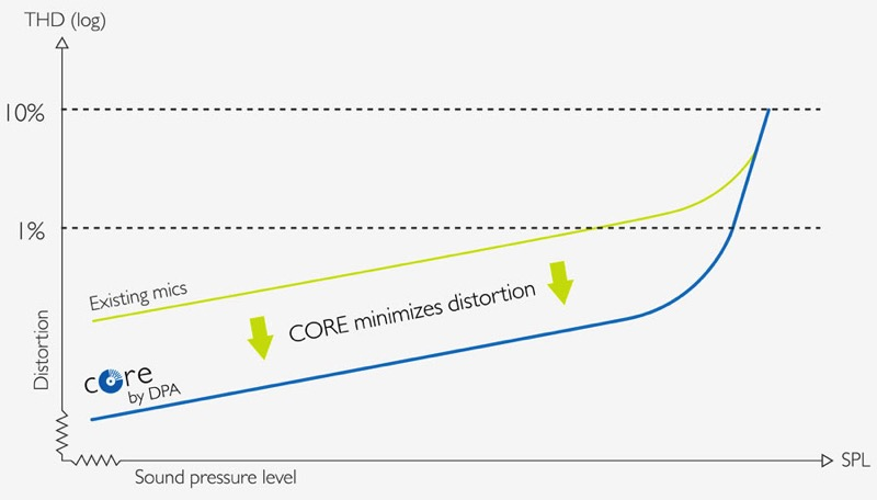 core-curve-distortion-1-900.jpg